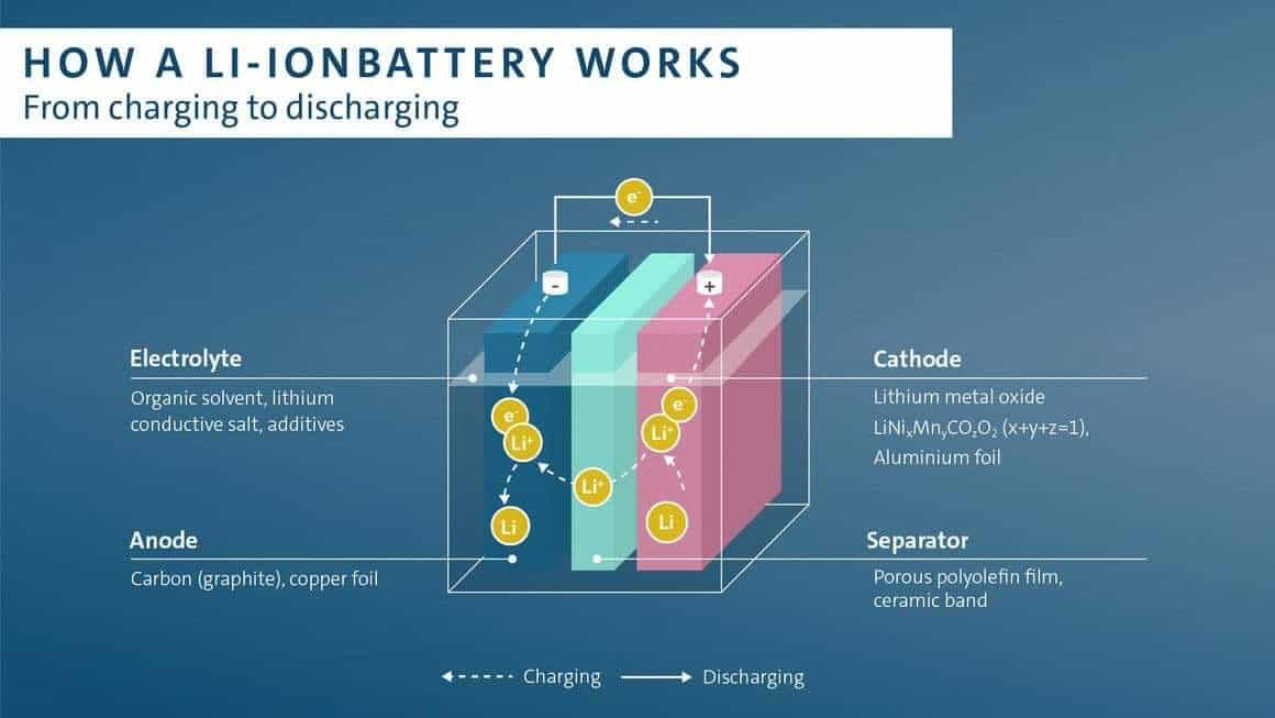 Lithium-ion battery Australia