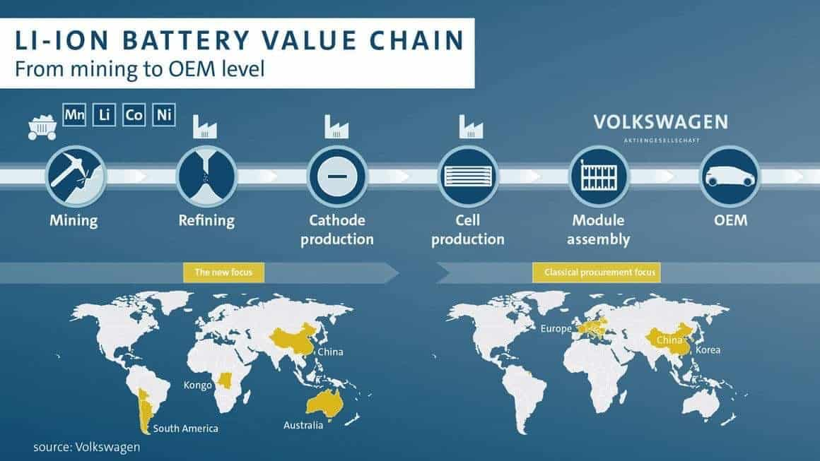Lithium-ion batteries Pilbara Metals Group