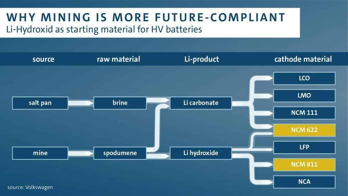 Lithium-ion batteries Australia
