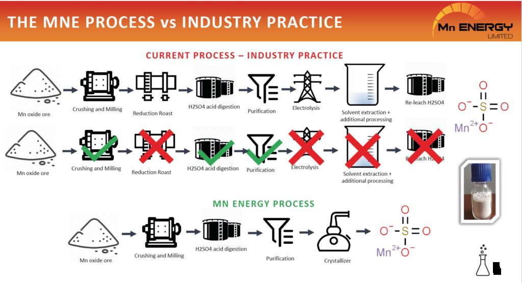 Mn Energy Manganese Process